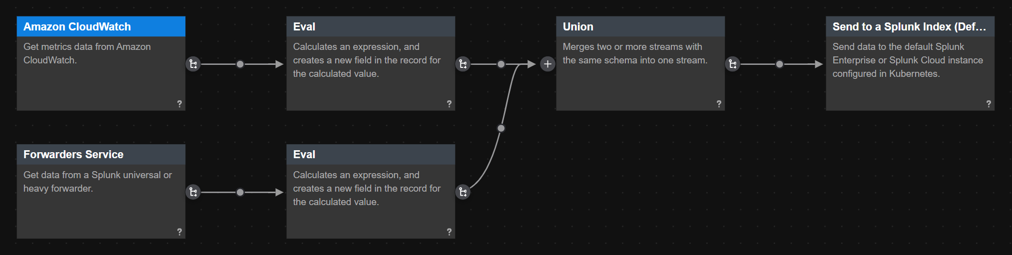 This screen image shows two data streams from two different data sources being unioned together in a pipeline.