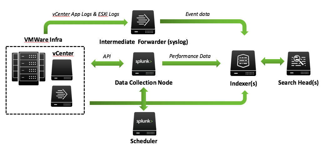 Installation and configuration overview for the Splunk Add