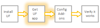 The graphic shows step 2 of the workflow