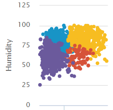 This visualization shows four clusters, differentiated by color.