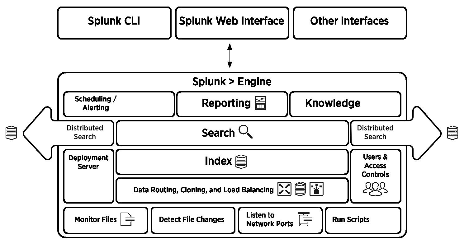 Splunk Enterprise Architecture And Processes