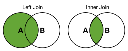 An image that shows two venn diagrams. Each diagram contains two intersecting circles, circle A and circle B. The first diagram is labeled Left Join and circle A is completely shaded, including the portion of the circle where it overlaps with circle B. The second diagram is labeled Inner Join and only the portion of circle A that overlaps with circle B is shaded.