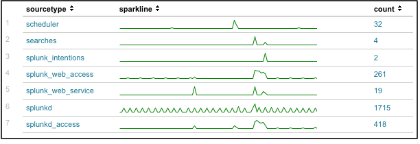 Sparklines basic example-2.png