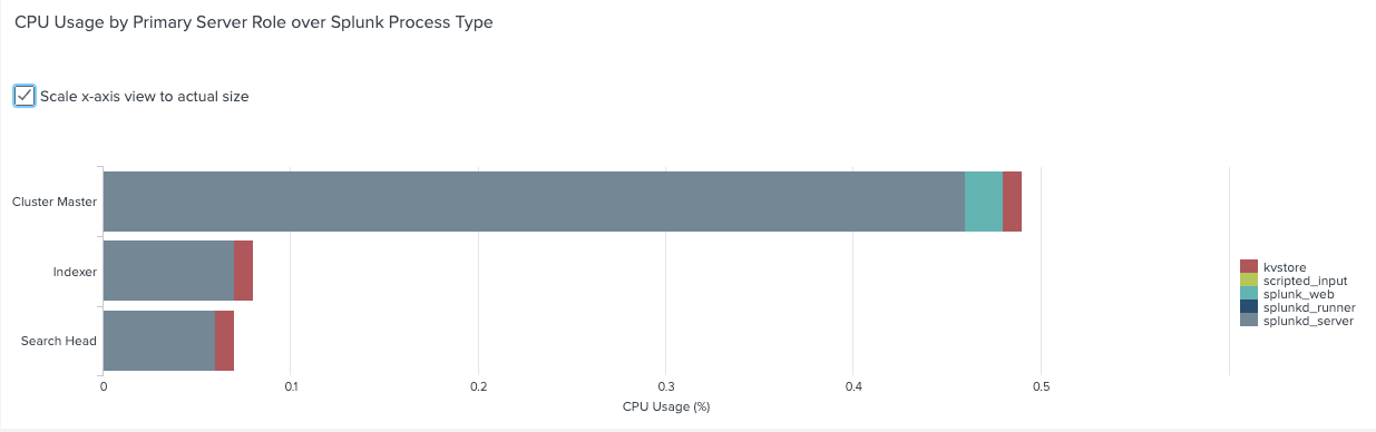 CPU usage by process type.png