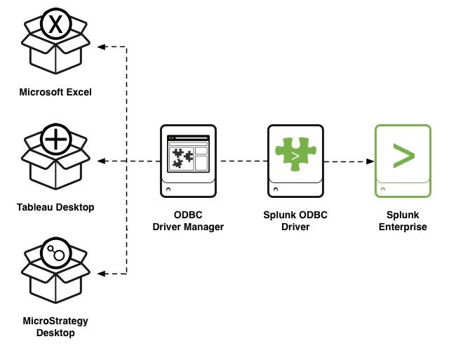 How Splunk ODBC Driver fits into your Splunk Enterprise