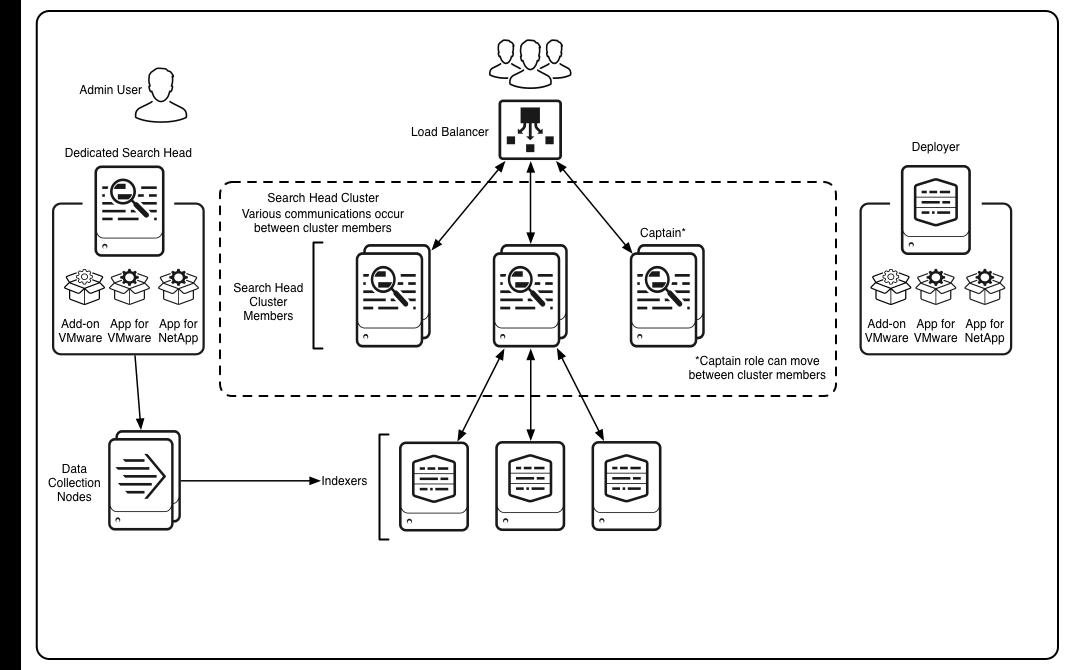 Install the Splunk App for VMware - Splunk Documentation