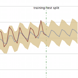 The visualization shows a time series and the split between the training and testing data