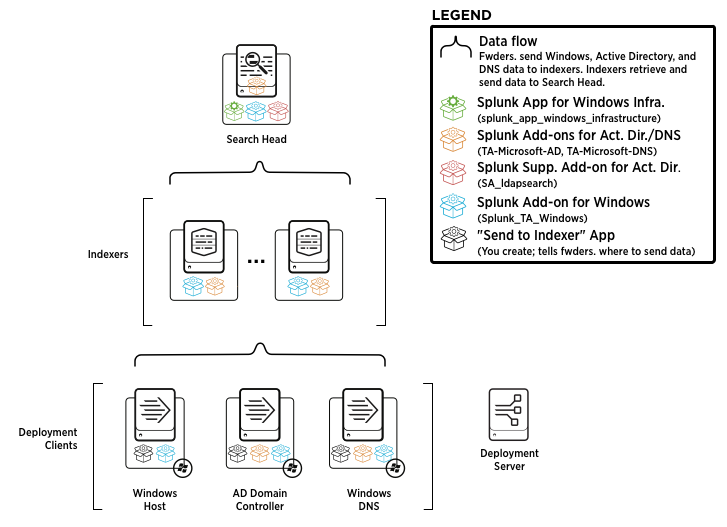 What a splunk app for windows infrastructure deployment looks like get started ccuart Images