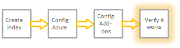 The graphic shows step 4 of the workflow to get Azure data into Splunk Cloud.