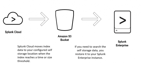 The graphic shows a diagram of a Splunk Cloud instance, an Amazon S3 bucket, and a Splunk Enterprise instance. The arrows show how the data moves from Splunk Cloud to the Amazon bucket when the data expires. Then, the arrows show the data moved from the AWS bucket to the Enterprise instance in order to restore the data.
