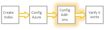 The graphic shows step 3 of the workflow to get Azure data into Splunk Cloud.