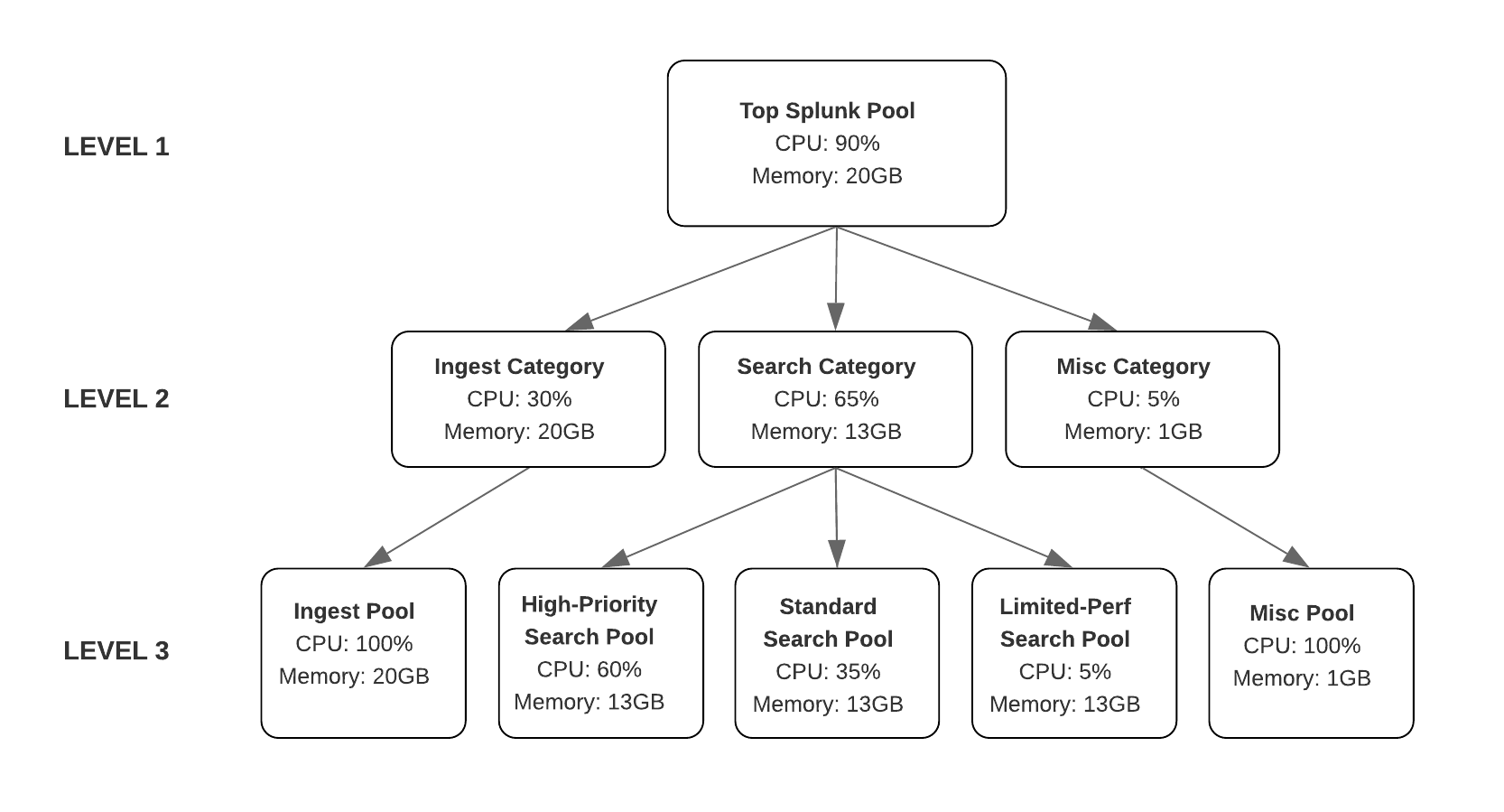 The diagram shows the allocation of CPU and memory resources as a hierarchical tree with three levels. The amount of available CPU and memory is progressively distributed from the Top Splunk Pool to workload categories, and from workload categories to workload pools, from top to bottom.