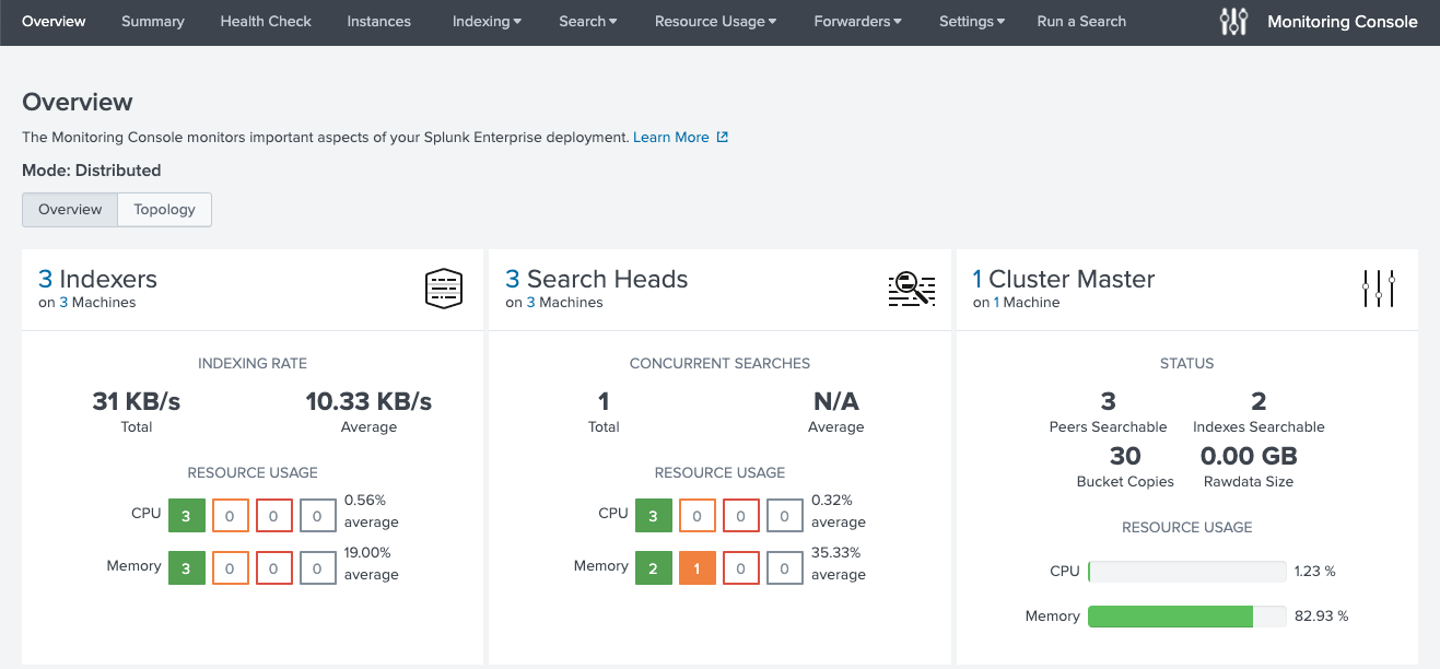 The image shows the Monitoring Console Overview dashboard in distributed mode. The dashboard displays information pertaining to a distributed Splunk Enterprise deployment, including number of indexers, number of search heads, cluster master status, and license master details.