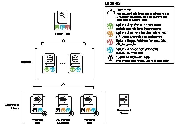 Splunk Hardware Diagram - Wiring Diagram Structure