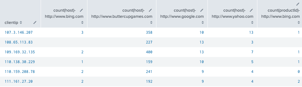 This screenshot shows the search results displayed in a table. The referrer domains are sorted by clientip.