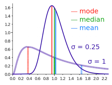An image that shows a graph of the mean, median, and mode curves.
