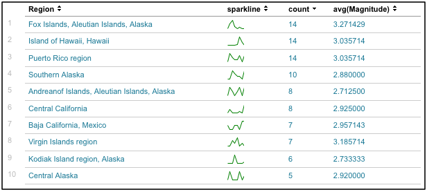 Spk quakeCount example.png