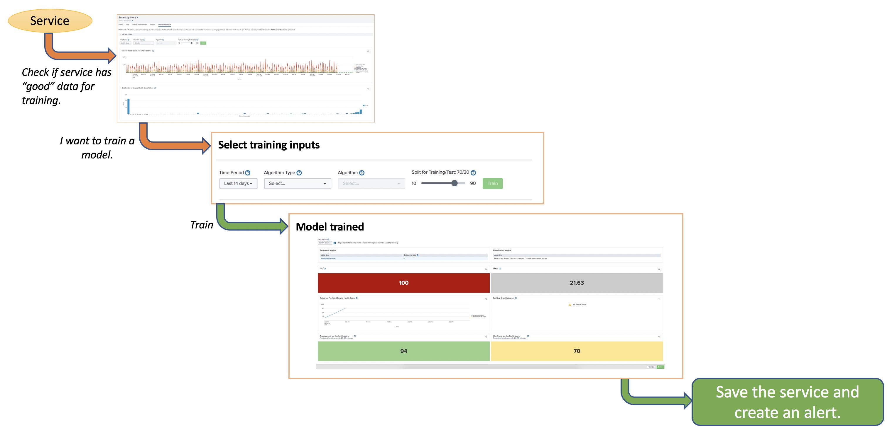 Train a predictive model in ITSI - Splunk Documentation