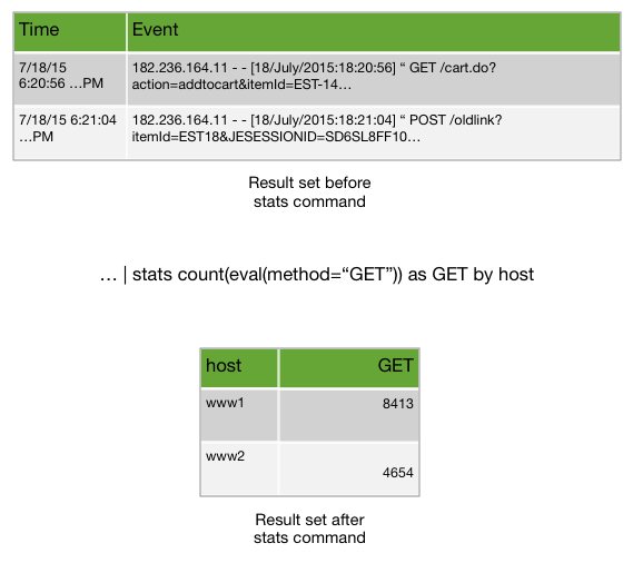 An image that shows two tables and an example of the stats command in between the tables. The top table shows 2 columns: Time and Event. There are two rows in the table that show sample events. There are timestamps in the Time column. The Event column shows the beginning of the events. The first row shows a GET with an item added to a cart.  The second row shows a POST.