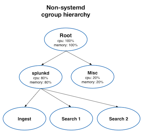 The diagram shows the cgroup hierarchy on Linux machines not running under systemd. 80 percent of the total system CPU and memory is reserved for splunkd. 20 percent of the total CPU and memory is reserved for system processes.
