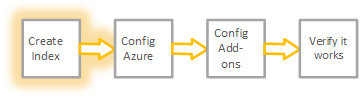 The graphic shows step 1 of the workflow to get Azure data into Splunk Cloud.