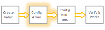 The graphic shows step 2 of the workflow to get Azure data into Splunk Cloud.