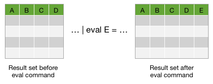 This screen image shows two tables and an example of the eval command in between the tables. The first table shows 4 columns: A, B, C, D. The example eval command is ... eval E = ... The second table shows 5 columns. The E column is added to the right side of the table. This shows that the eval command adds columns to your output. In this example the E column is added.