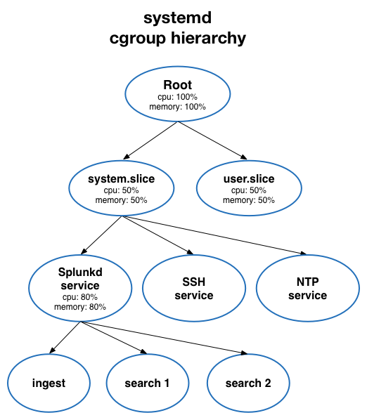 The diagram shows the cgroup hierarchy on Linux machines running under systemd. 80 percent of the available system CPU and memory is reserved for splunkd.