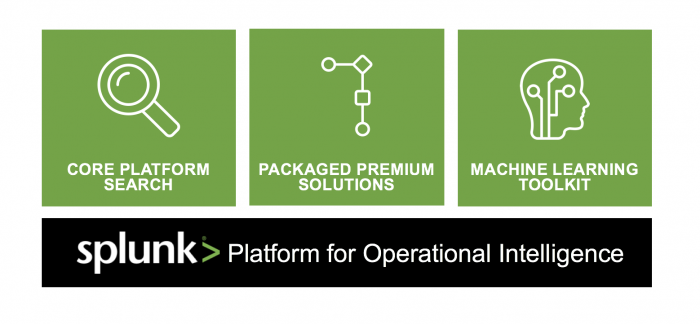This image shows a graphic representing the three parts of the Splunk platform that include machine learning: Core Platform, Packaged Solutions, and the MLTK.