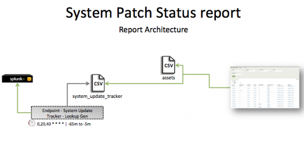 Pci-system patch status.png