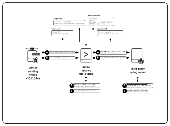 This diagram shows how Splunk Enterprise moves two syslog messages from one syslog server to another.