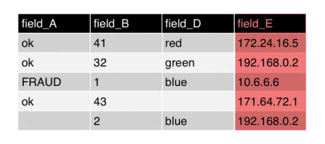 This image shows the same table. Column C is removed. The column for field E is highlighted to emphasize that it is a high-cardinality field.