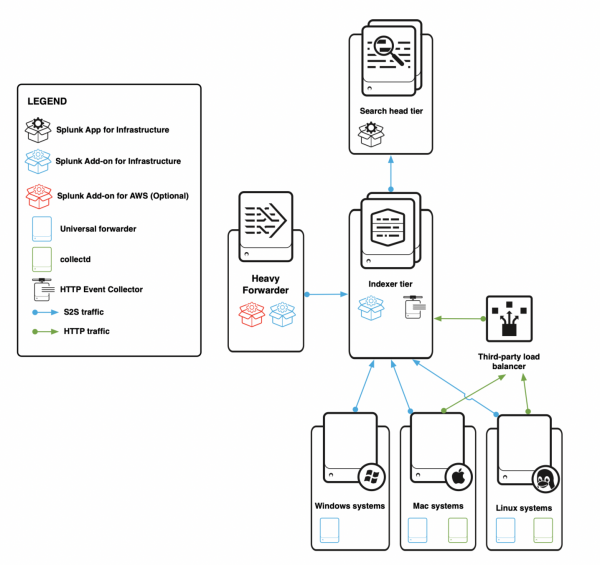 This image describes a deployment with a heavy forwarder (for AWS data collection), a Windows system, a Mac system, and a Linux system sending HTTP data to a load balancer and S2S data to an indexer cluster. The indexer cluster sends data to the search head cluster.