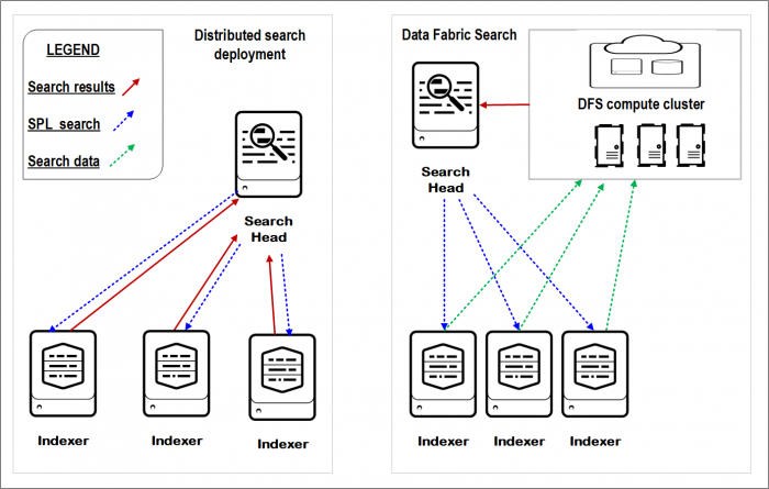 Distributed Search Vs Distributed Search with DFS