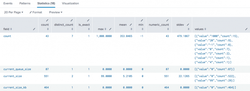 "This image shows a results table on the Statistics tab. The fields from the events are listed in the first column. The first few fields are, ""count"", ""current_queue_size"", ""current_size"", and ""current_size_kb"". The summary fields in the results table are described in the Usage section of this topic."