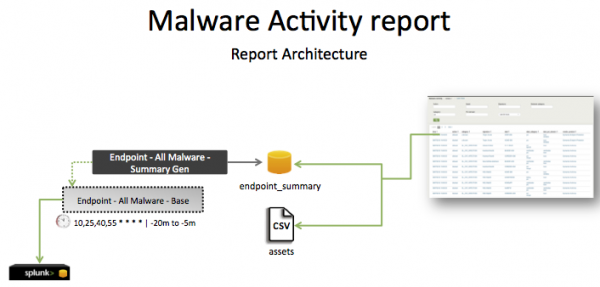 Pci-malware activity report.png