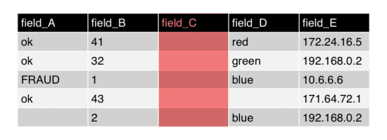 This image shows a table with five columns and six rows. The first row contains the field labels from A to E. The remaining rows show search results. The column for field C is highlighted to emphasize that there are no values.