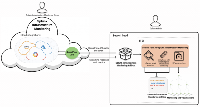 This diagram illustrates how the Splunk Infrastructure Monitoring Add-on brings data into Splunk. The Splunk Infrastructure Monitoring Add-on is on the search head and sends a SignalFlow API query to Splunk Infrastructure Monitoring in the cloud. Splunk Infrastructure Monitoring contains GCP, Azure, and AWS integrations. The API sends back a streaming response with metrics. The Content Pack for Splunk Infrastructure Monitoring fetches these metrics and uses them to create entities, KPIs, and services. The content pack contains visualizations to help monitor your Splunk Infrastructure Monitoring environment.