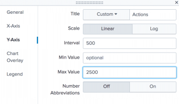 This screen image shows the Format dialog box. The Y-Axis options are: Title, Scale, Interval, Min Value, Max Value, and Number Abbreviations.