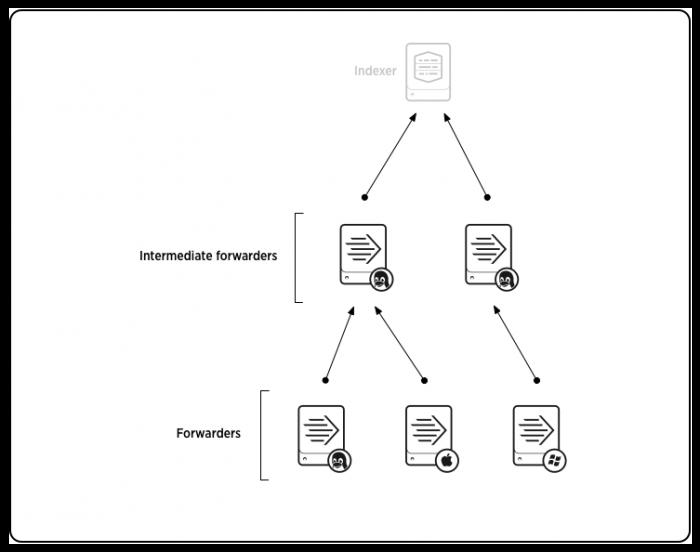 Example forwarder deployment topologies - Splunk Documentation