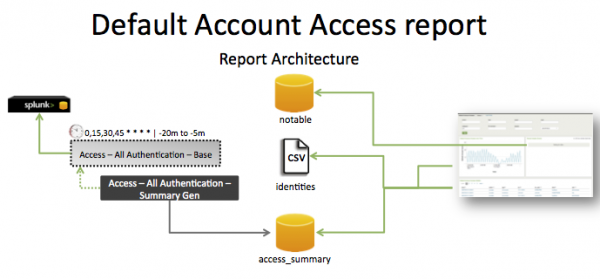 Pci-default account access.png