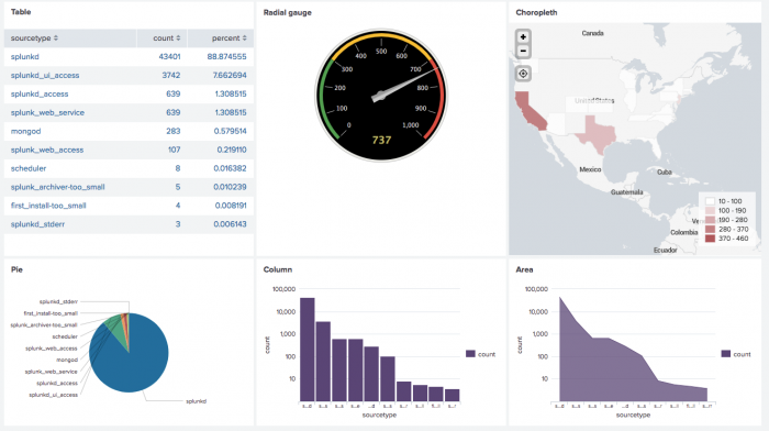 This screen image shows an example of a dashboard in Splunk Light. The example shows six panels with visualizations that represent different searches or reports that make up the dashboard.