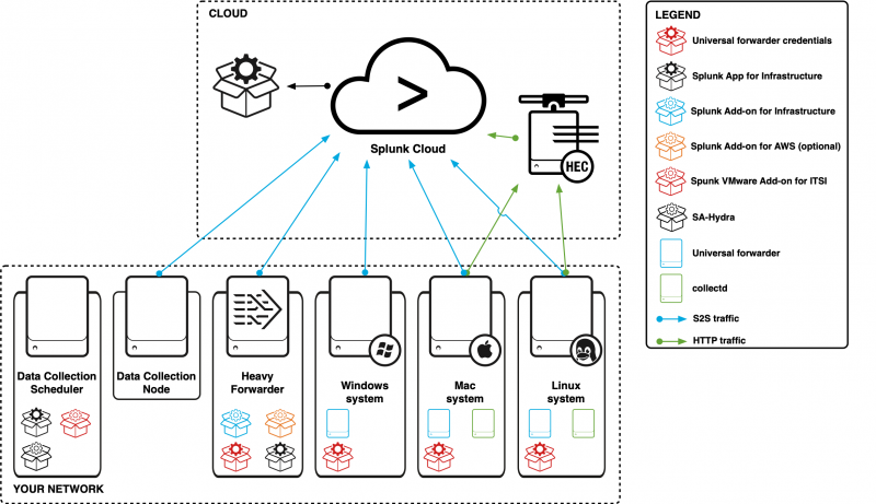 This image describes a deployment with a Data Collection Node, a Data Collection Scheduler, a heavy forwarder, a Windows system, a Mac system, and a Linux system sending data over multiple ports to a Splunk Cloud environment.