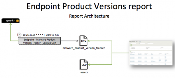 Pci-endpoint Product Versions report.png