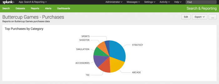 "This screen image shows the new dashboard ""Buttercup Games - Purchases"". There is one panel entitled Top Purchases by Category, which shows the Pie chart"