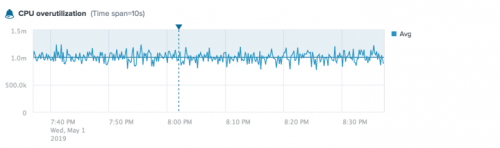 This screen image shows a chart of an alert for CPU Overutilization for the aws.ec2.CPUUtilization metric. Triggered instances are annotated on the chart.