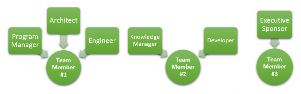 This graphic shows an example of how to assign Splunk roles. Team member number one is assigned to the roles program manager, architect, and engineer. Team member number two is assigned to the roles knowledge manager and developer. Team member number three is assigned to the role executive sponsor.