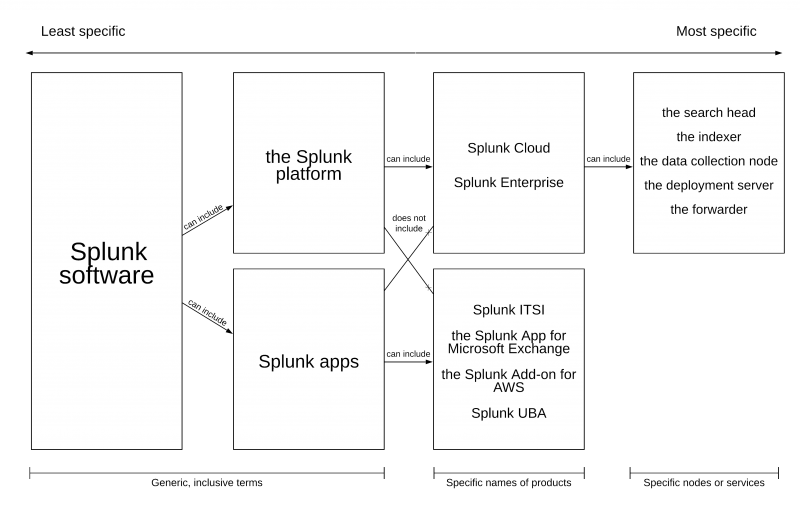 Diagram showing the types of Splunk product terms you can use, organized by specificity. Described under the heading called Choose the most specific and accurate term in each situation.