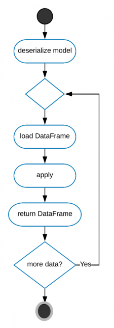 This image shows a running process diagram for the apply command.