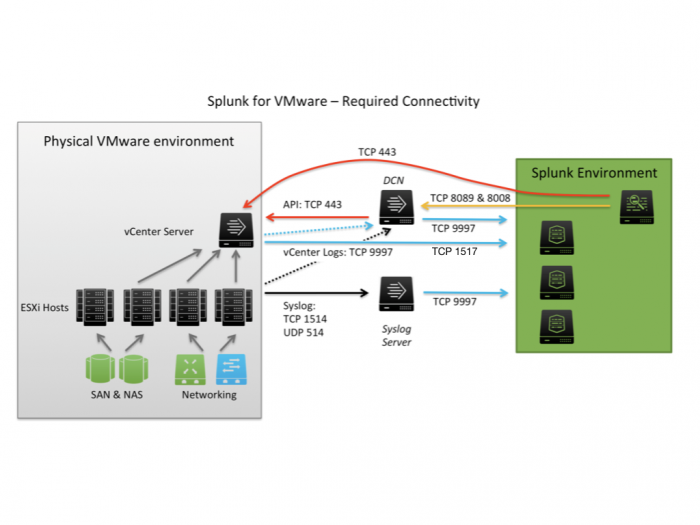 Configure the Splunk Add-on for VMware to collect data